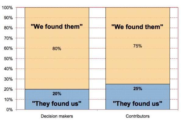 marketing sherpa 2007 study resized 600