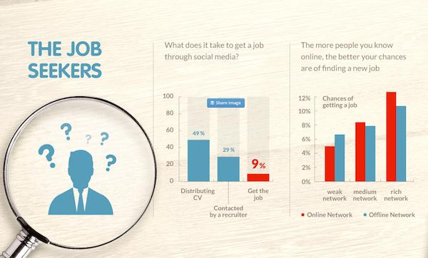Fresh Market Job Opportunities