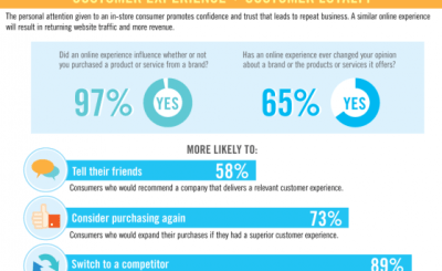 KNOW HOW ONLINE COSMETICS COMPANIES ENHANCE THEIR CUSTOMER EXPERIENCE