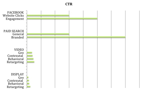 CTR Graph Image