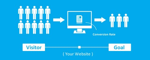 How to Improve Your Site Conversion Rate: Quick Tips + Case Studies