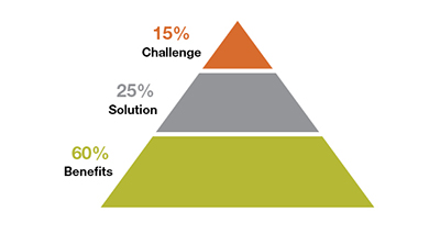 The success story content pyramid