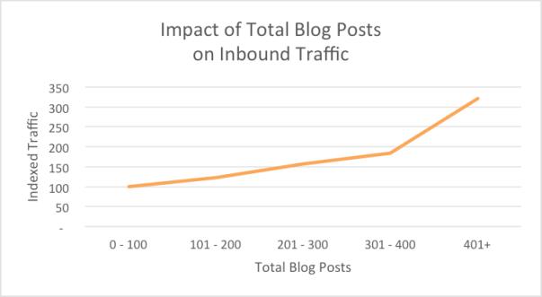 Inbound of Total Blog Posts on Inbound Traffic - Hubspot