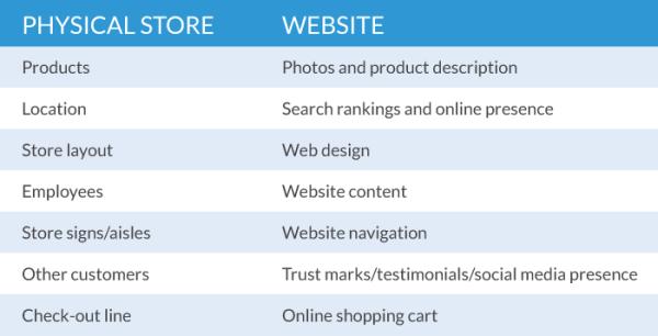 Store-Website-Chart