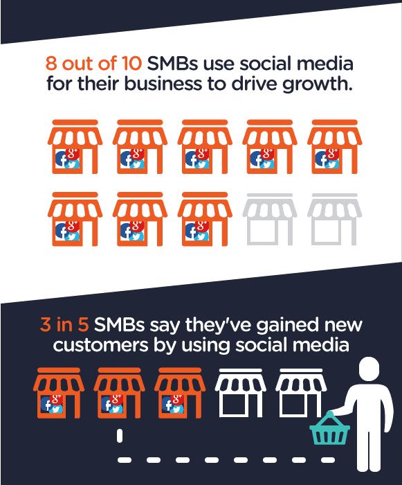 business strategies social_media_smb