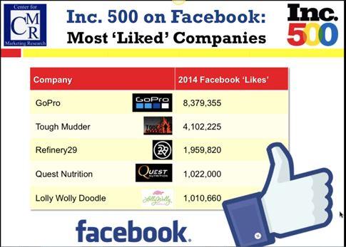 Inc 500 facebook likes