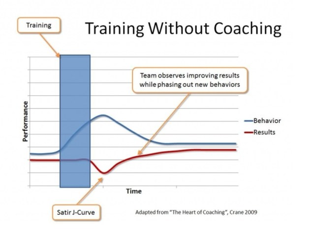 B2B Sales – Does Coaching Really Work? - Business 2 Community
