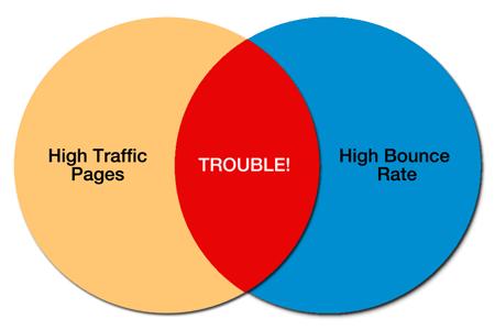 high traffic high bounce
