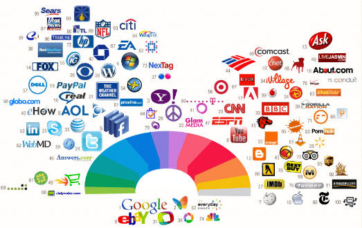 Major brands and the power of their logo recognition.