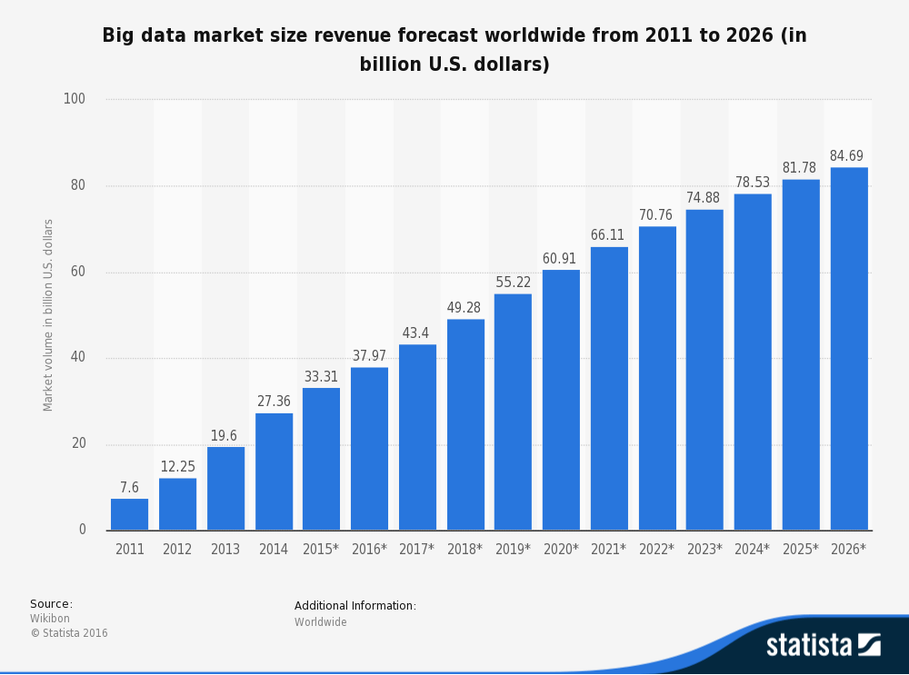 1statista big data market size revenue forecast 2016
