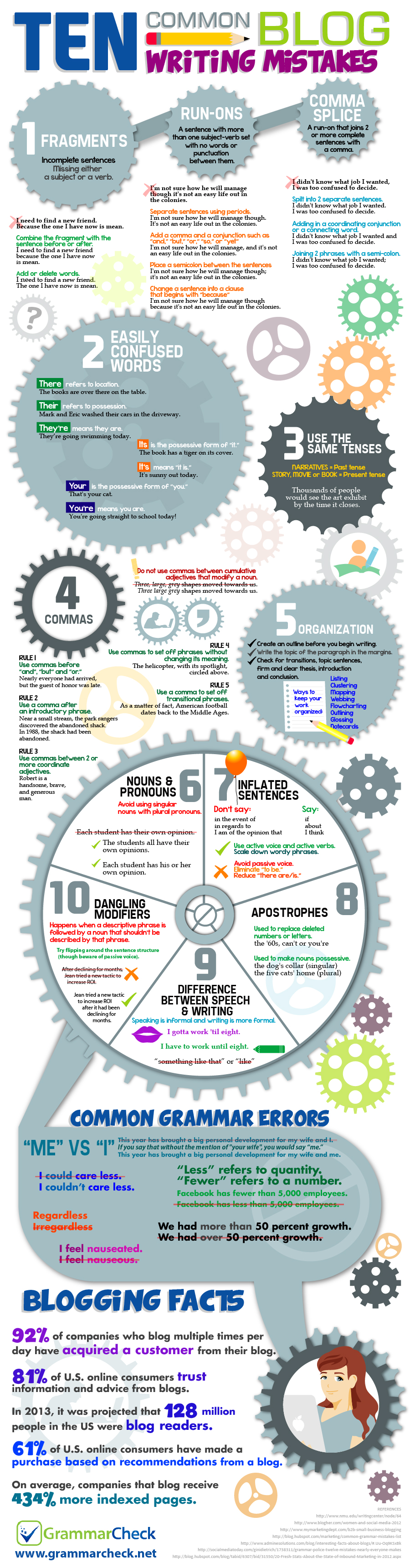 10 Common Blog Writing Mistakes (Infographic)