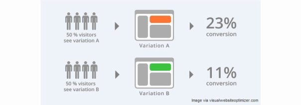 A/B Testing Visual Example