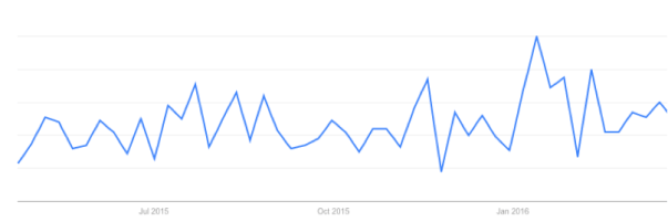 Brand Search Trends