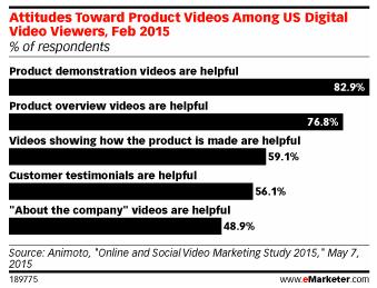 Attitudes Towards Product Videos