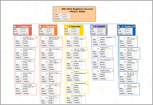 information dashboard for easy access to key resources Work Breakdown Structure (WBS) image for mind mapping