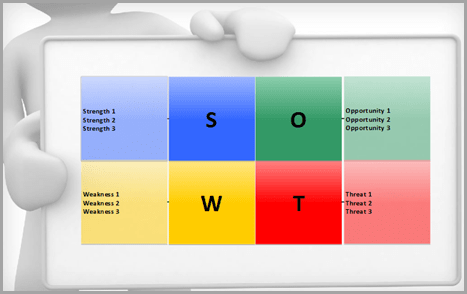 plan for the launch of a new business SWOT analysis image for mind mapping