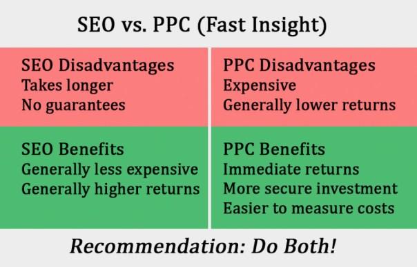 Search Engine Optimization vs. Pay Per Click