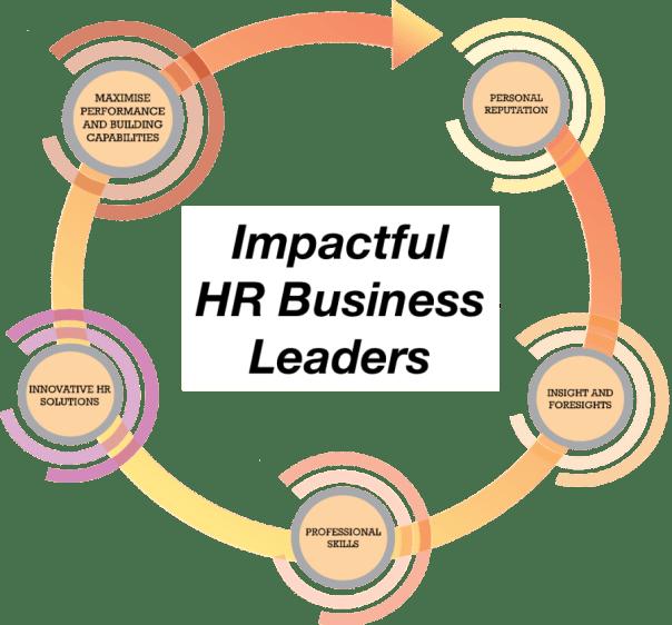 Impactful HR Business Leaders