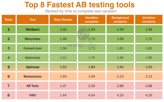 Results - Table overview - AB testing tools by speed
