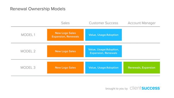 clientsuccess-customer-success-blog-renewal-ownership-models