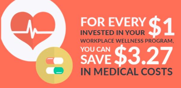 savings on investing in wellness programs