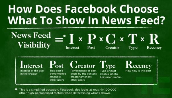 Facebook Organic Reach TechCrunch