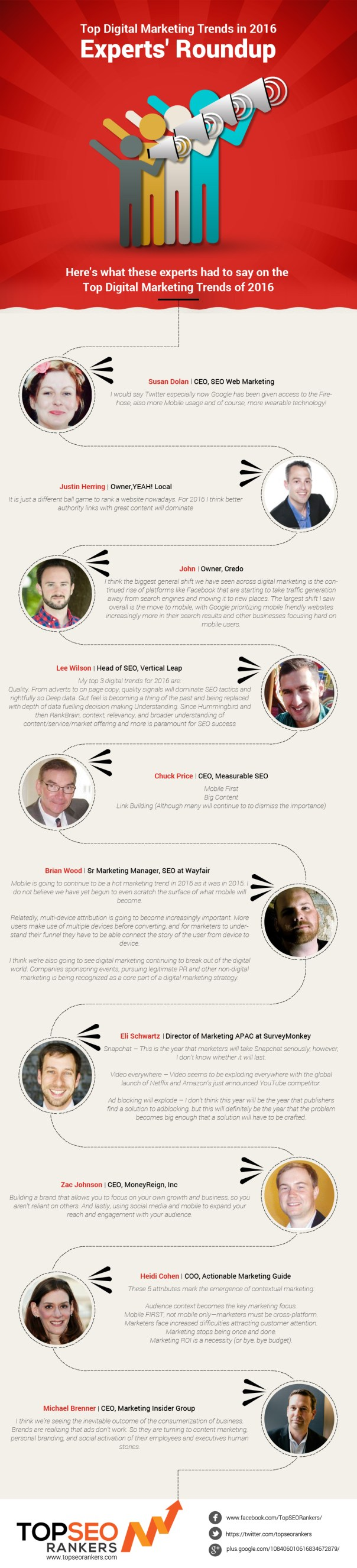 Digital Marketing Experts Infographic