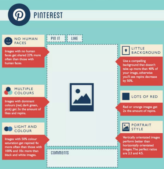 Pinterest social media facts