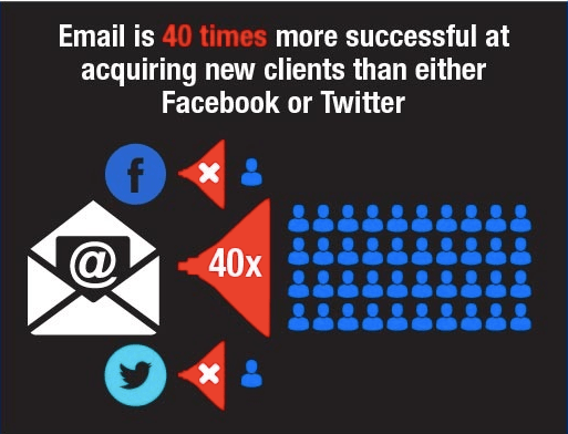 Email - one of the most effective Online Marketing channels for acquiring new clients