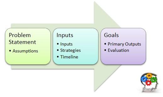 Logic Model Canvas