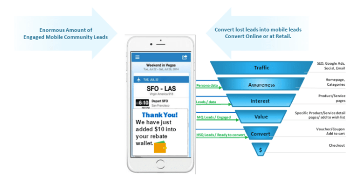 Final conversion example #1 of an omnichannel journey (mobile and e-com. site)