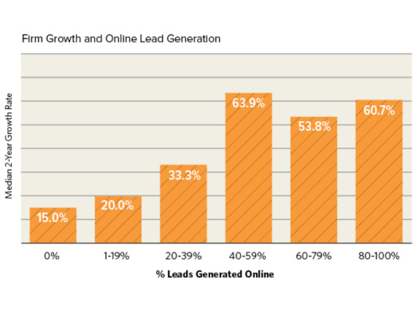 Online Marketing Services and Firm Growth