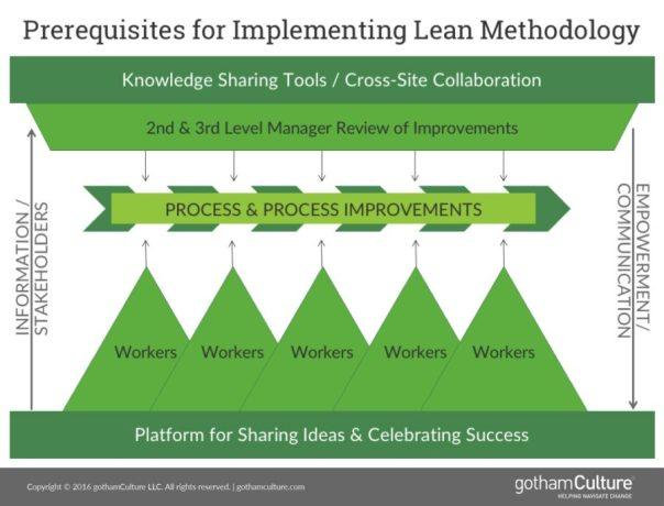 lean methodology process