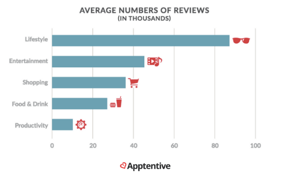 Average number of reviews
