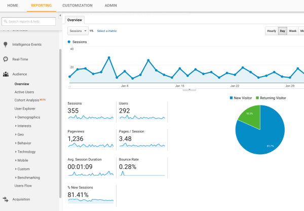 Google Analtics -- Website Traffic