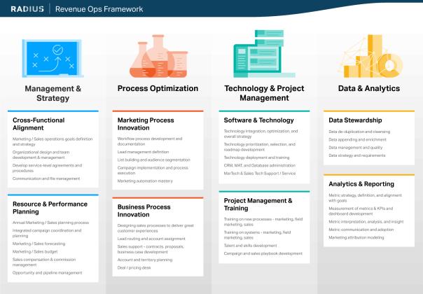 First Revenue Ops Pillar - Framework