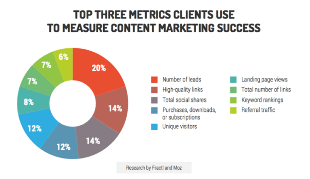 top 3 metrics clients use to measure content marketing success