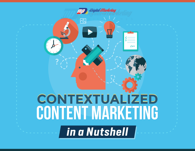 Contextualized Content Marketing In A Nutshell Infographic