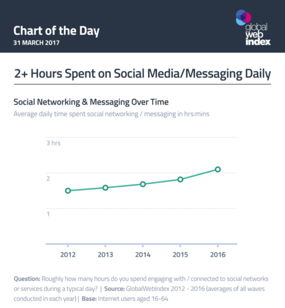 Chart: Time Spent with Social Media per Day
