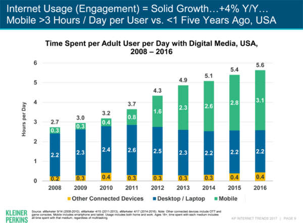 Chart: Internet Use (Engagement) is Up