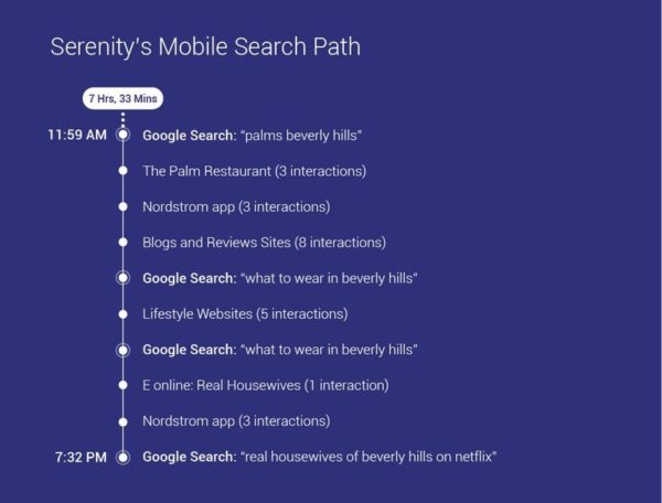 Graphic: Google's Path to Purchase