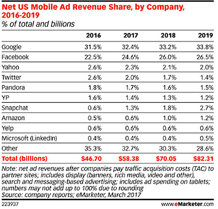 Net US Mobile Ad Revenue Share