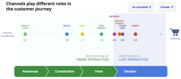 Google Attribution Buyers Journey