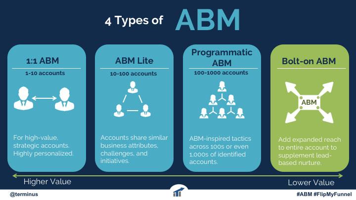 4 types of account-based marketing