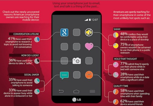 Smartphone habits