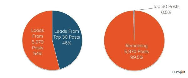 percentage of leads from new content