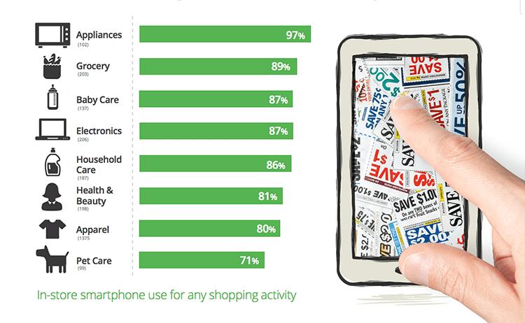 How people use smartphones instore