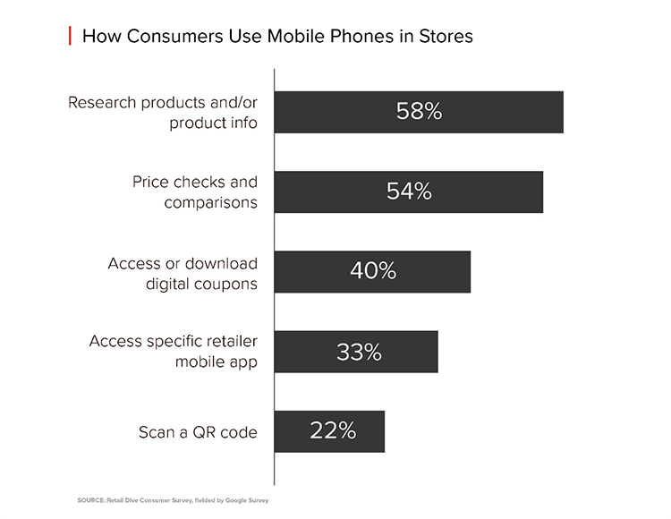 how consumers use mobile phones in store