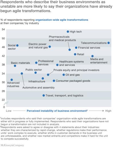 McKinsey Survey on business agility