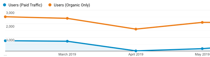 Screenshot showing how a decline in organic traffic started at the same time paid advertising was discontinued.